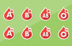 1 группа крови и 2 группа крови совместимость