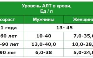 алт в крови норма у мужчин по возрасту таблица