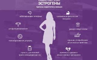 эстроген что это за гормон у женщин норма